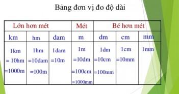Bảng đơn vị đo độ dài chính xác nhất 2