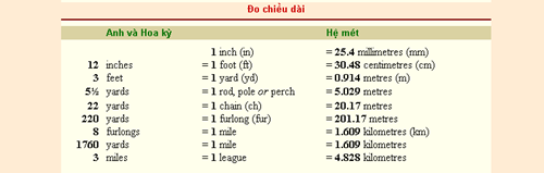 Bảng đơn vị đo độ dài chính xác nhất 3